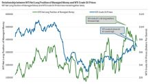 Analyzing Hedge Funds' Net Long Positions in WTI Oil