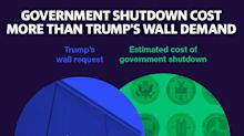 Government shutdown cost U.S. more than Trump's wall demand