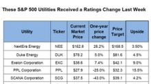 Which S&P 500 Utilities Received a Target Price Change?