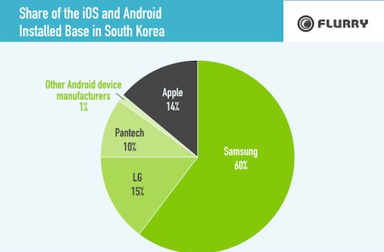 iOS commands 14% of market share in Samsung's home country