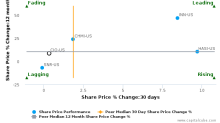 City Office REIT, Inc. breached its 50 day moving average in a Bearish Manner : CIO-US : May 4, 2017