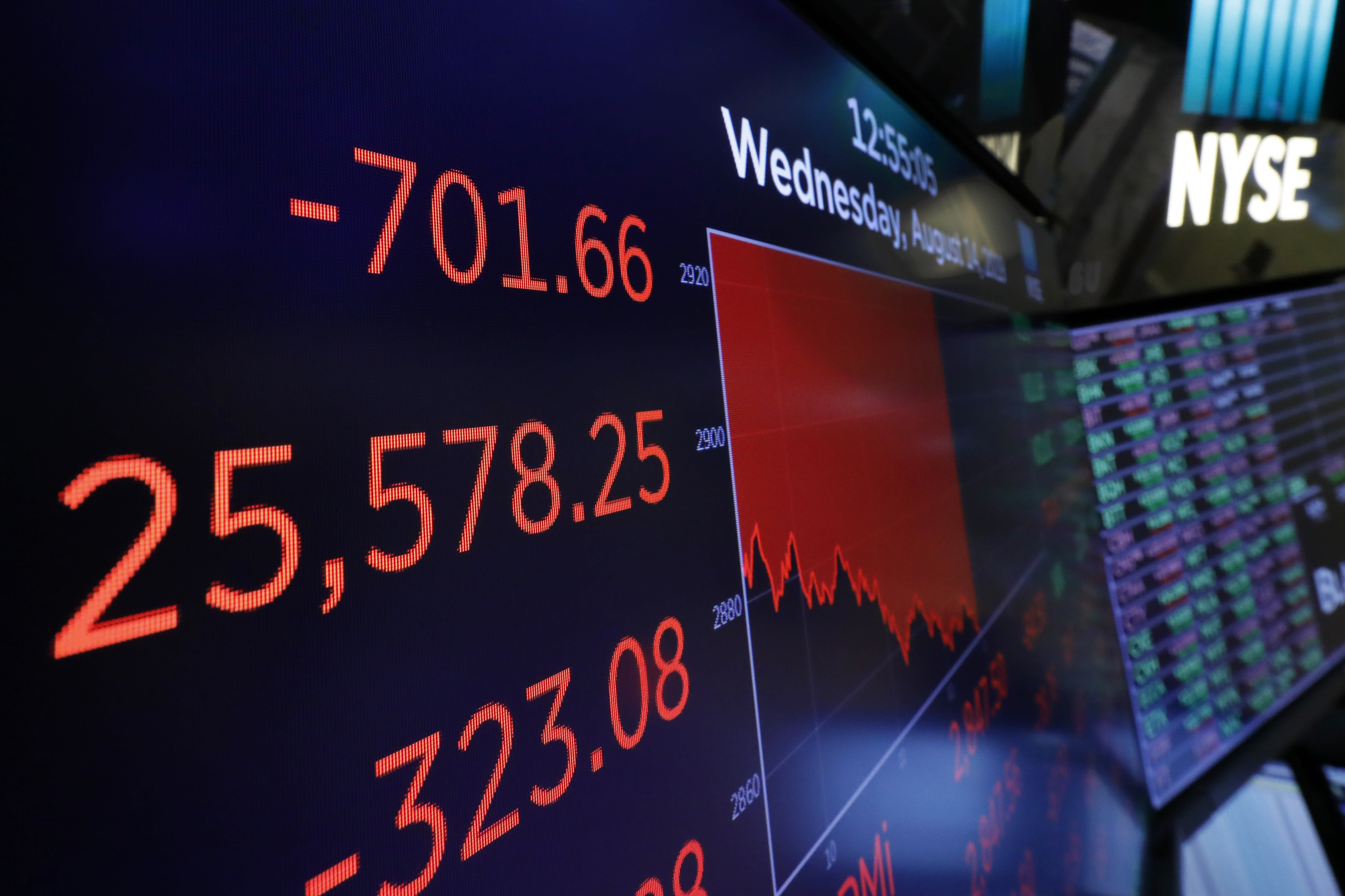 Selloff on Wall Street as recession fears take hold