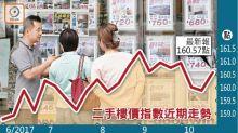二手樓價指數回升 漲幅12周最勁