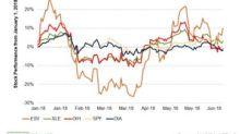 Ensco Has Returned 19.3% as of June 27