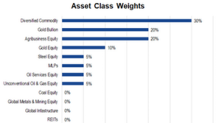 Why the RAAX Fund Is Mostly Bullish on May Positioning