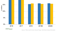 Pfizer and Eli Lilly: How Dividends and Tax Rates Stack Up