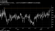 看圖論市:匯率操縱國警報解除 人民幣交易量竄升至將近兩年來最高