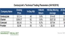 CenturyLink: Key Technical Levels before Its Q1 Results