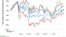 Why Wells Fargo Stock Underperformed the Banking Industry YTD