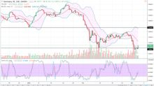 DAX Index Price Forecast March 6, 2018, Technical Analysis