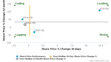 Bunzl Plc breached its 50 day moving average in a Bearish Manner : BNZL-GB : June 8, 2017