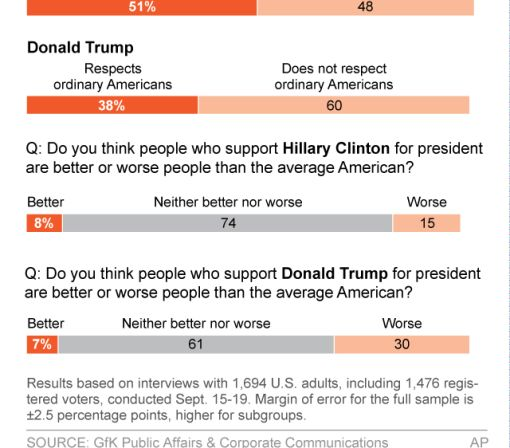 AP-GfK poll: 'Deplorables' comment sticks to him, not her