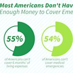 The Government Shutdown Shines a Light on Americans' Poor Savings Habits, Research Shows