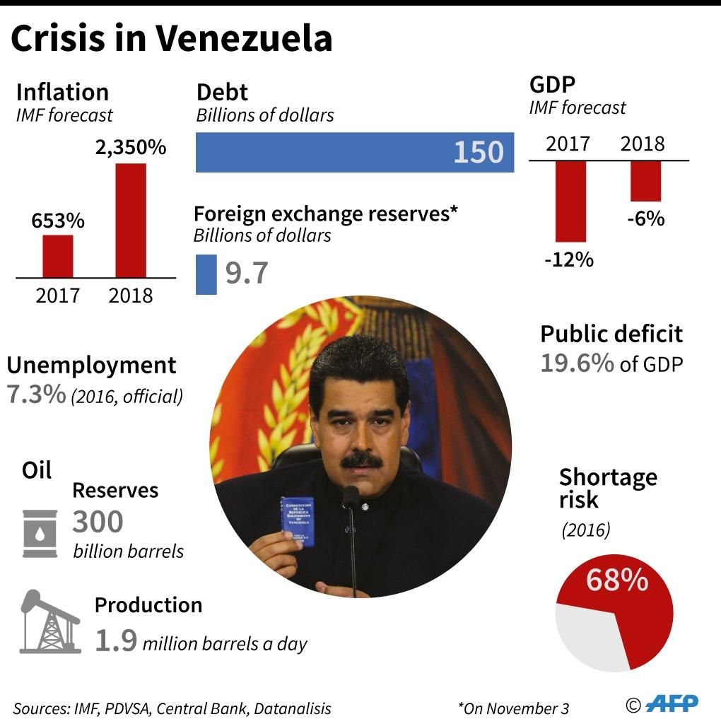 The rating agencies all forecast a Venezuelan default as inevitable, but differ on when it might occur (AFP Photo/Anella RETA)