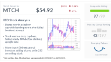 dating.com reviews online stock quote history