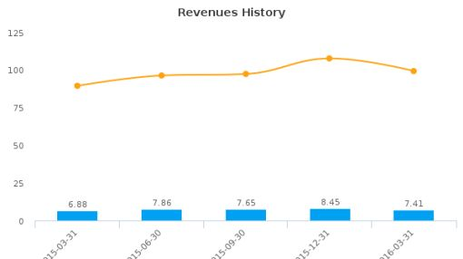 GlobalSCAPE, Inc. :GSB-US: Earnings Analysis: Q1, 2016 By the Numbers