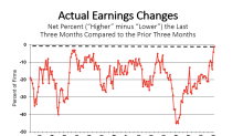 Small business optimism climbs as profit levels jump to all-time high, NFIB says