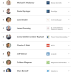 The top 10 CEOs to work for, according to employees