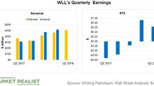 Whiting Petroleum's Second-Quarter Earnings: What to Expect