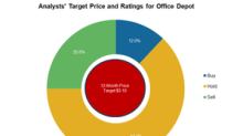 What Analysts Recommend for Office Depot Stock