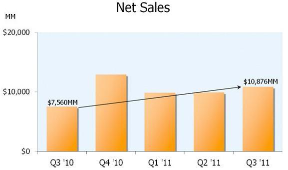 Amazon net sales up, net income down for Q3 2011