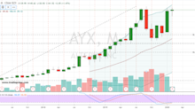 3 Mid-Cap Growth Stocks to Buy
