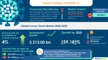 Global Luxury Travel Market Analysis Highlights the Impact of COVID-19 (2020-2024) | Increasing Disposable Incomes to Boost Market Growth | Technavio