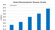 Vertex Pharmaceuticals Is Expected to See Robust Revenue Growth