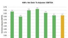 Kinder Morgan Reduced Net Debt by $1.8 Billion in 2017
