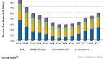What Drove Halliburton's Revenue in 4Q17