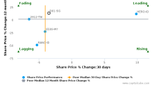 Dairy Farm International Holdings Ltd. breached its 50 day moving average in a Bearish Manner : D01-SG : August 7, 2017