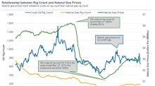 US Natural Gas Rigs Are near a 3-Week High