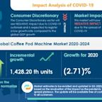 Coffee Pod Machine Market to Grow by Almost 1% in 2020, Bunn-O-Matic Corp. and Hamilton Beach Brands Holding Co. Emerge as Key Contributors to Growth   Technavio