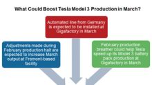 What Could Help Tesla Boost Its Model 3 Production in March?