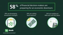 Cautious Executives are Preparing for an Economic Downturn, TD Bank Survey Reveals
