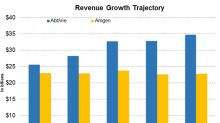 Comparing AbbVie's and Amgen's 2019 Revenue Growth Trajectories