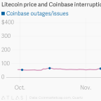 Litecoin is surging and crypto exchanges are struggling to keep up