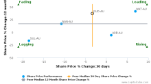GUD Holdings Ltd. breached its 50 day moving average in a Bearish Manner : GUD-AU : June 1, 2017