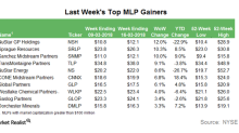 Last Week's Biggest Gains in the MLP Space