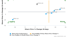 Air Transport Services Group, Inc. breached its 50 day moving average in a Bearish Manner : ATSG-US : December 20, 2017