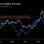 Stocks, Rupee Reverse Gains as Modi Victory Rally Evaporates