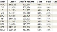 Friday's Vital Data: Apple Inc. (AAPL), General Electric Company (GE) and United Continental Holdings Inc (UAL)