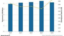Bristol-Myers Squibb's 1Q18 Earnings Beat Wall Street Estimates