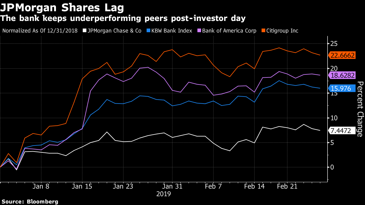 JPMorgan Investor Day Triggers New Pessimism, Estimate Cuts