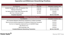 Reading the Key Steps Leading to EQT's Midstream Separation
