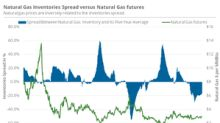 Higher EIA Inventory Data Might Be Bullish for Natural Gas