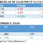 Oil Prices Fall To One-Year Lows