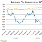 Why Blue Apron Stock Has Fallen 74.2% in 2018