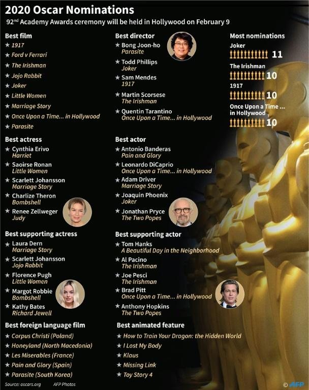 The major nominations for the 2020 Oscars. (AFP Photo/Jonathan WALTER)