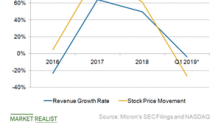 Is Micron at the Start of a Cyclical Downturn?